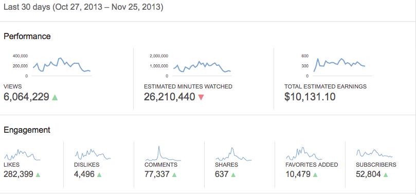 YouTube Earnings 2013